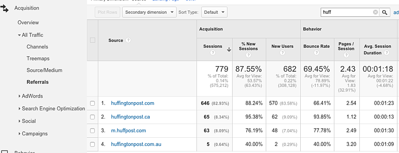 Google Analytics Showing Referrals from Huffington Post