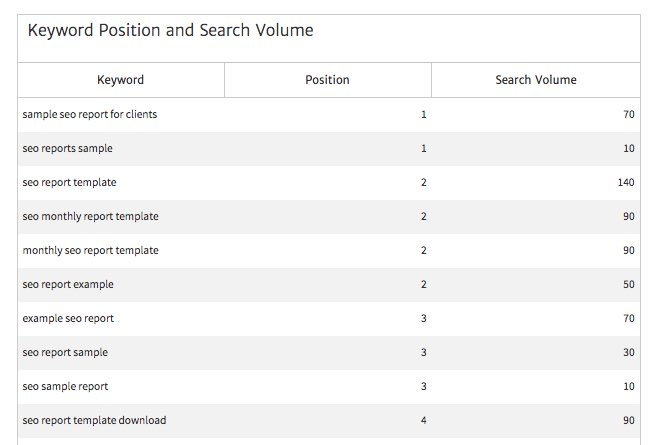 Keyword Position and Search Volume