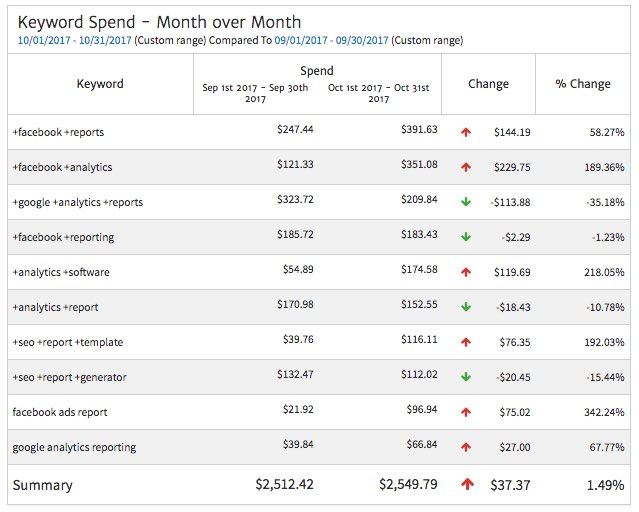 Keyword Spend Month over Month