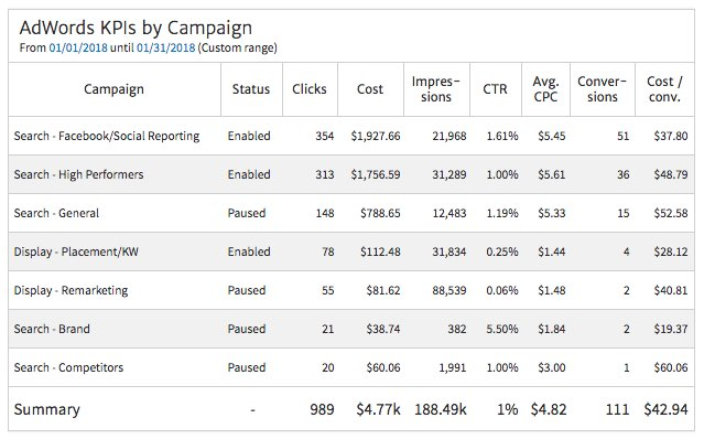 AdWords Campaign KPIs with Status
