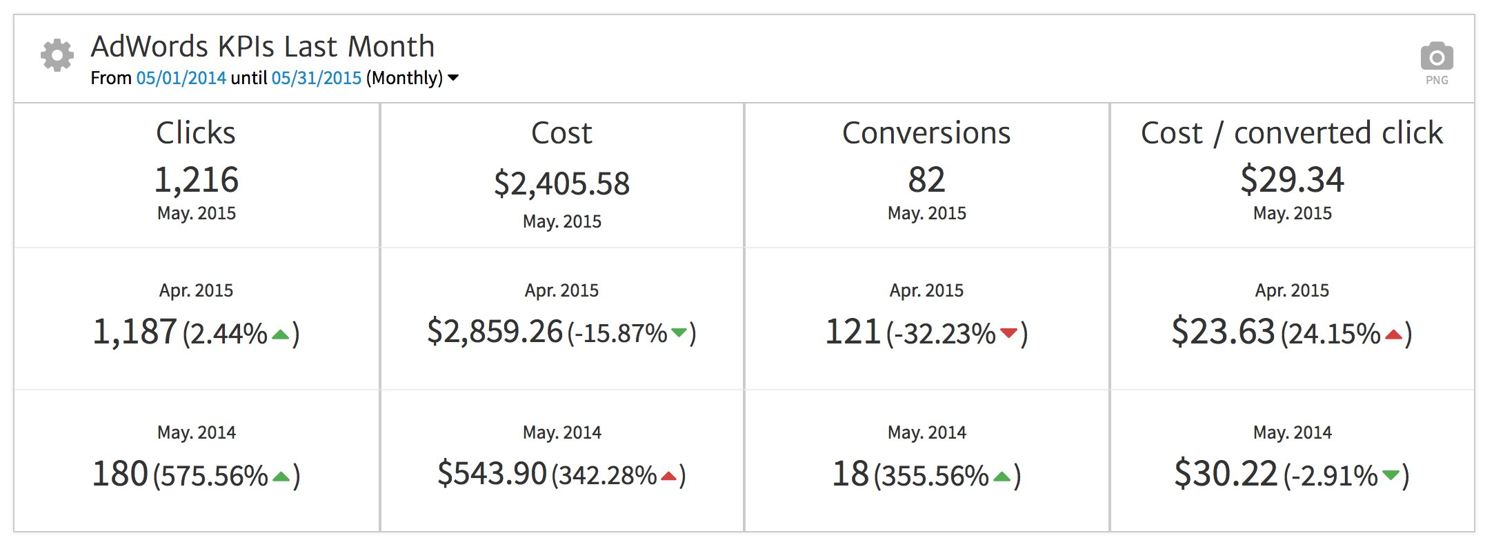 AdWords KPIs in Megalytic after Customization