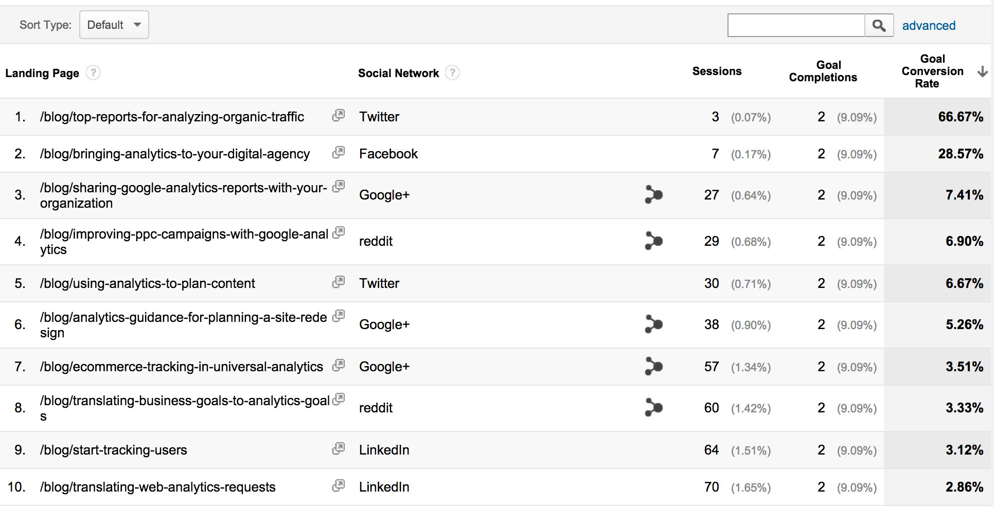 google analytics landing page and ad content conversions