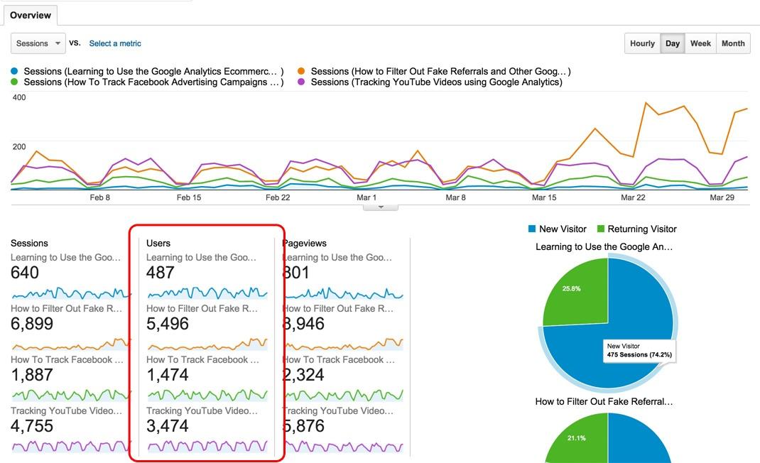 Google Analytics Traffic by Landing Page