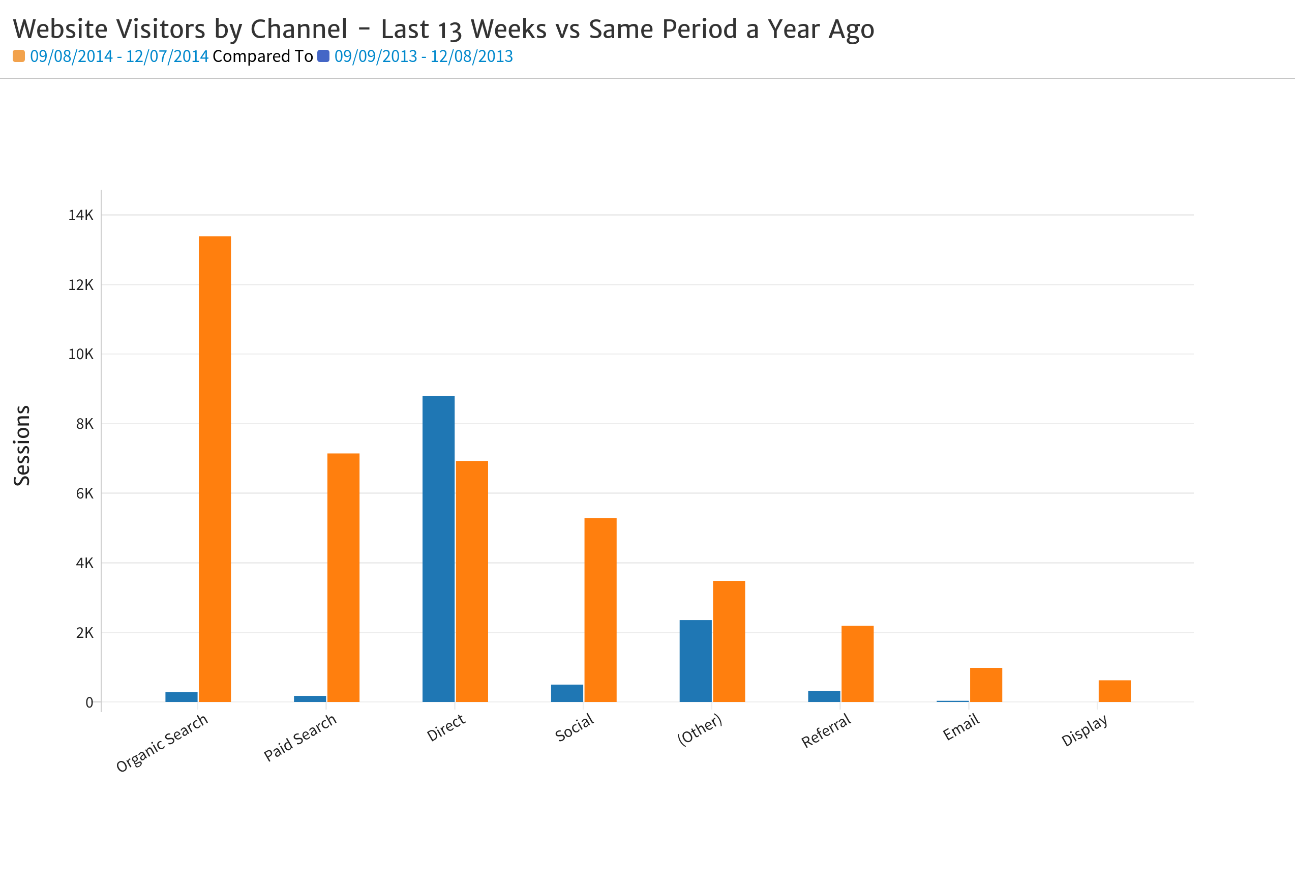 Megalytic bar chart sessions by channel