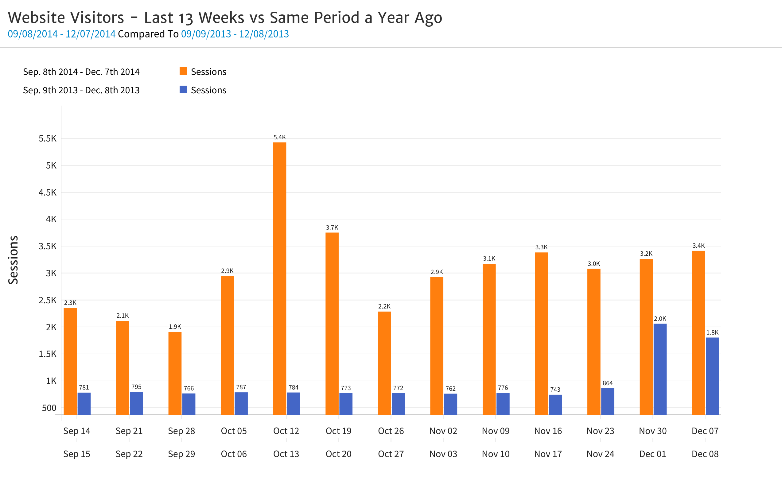 Megalytic Chart with Year over Year