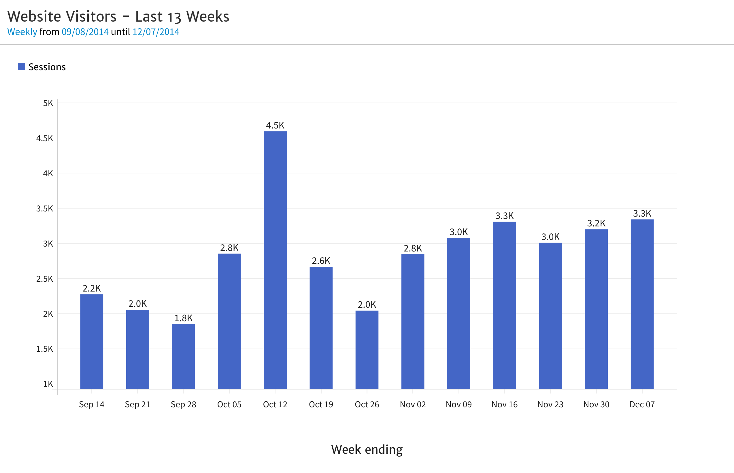 Megalytic Chart showing last 13 weeks sessions