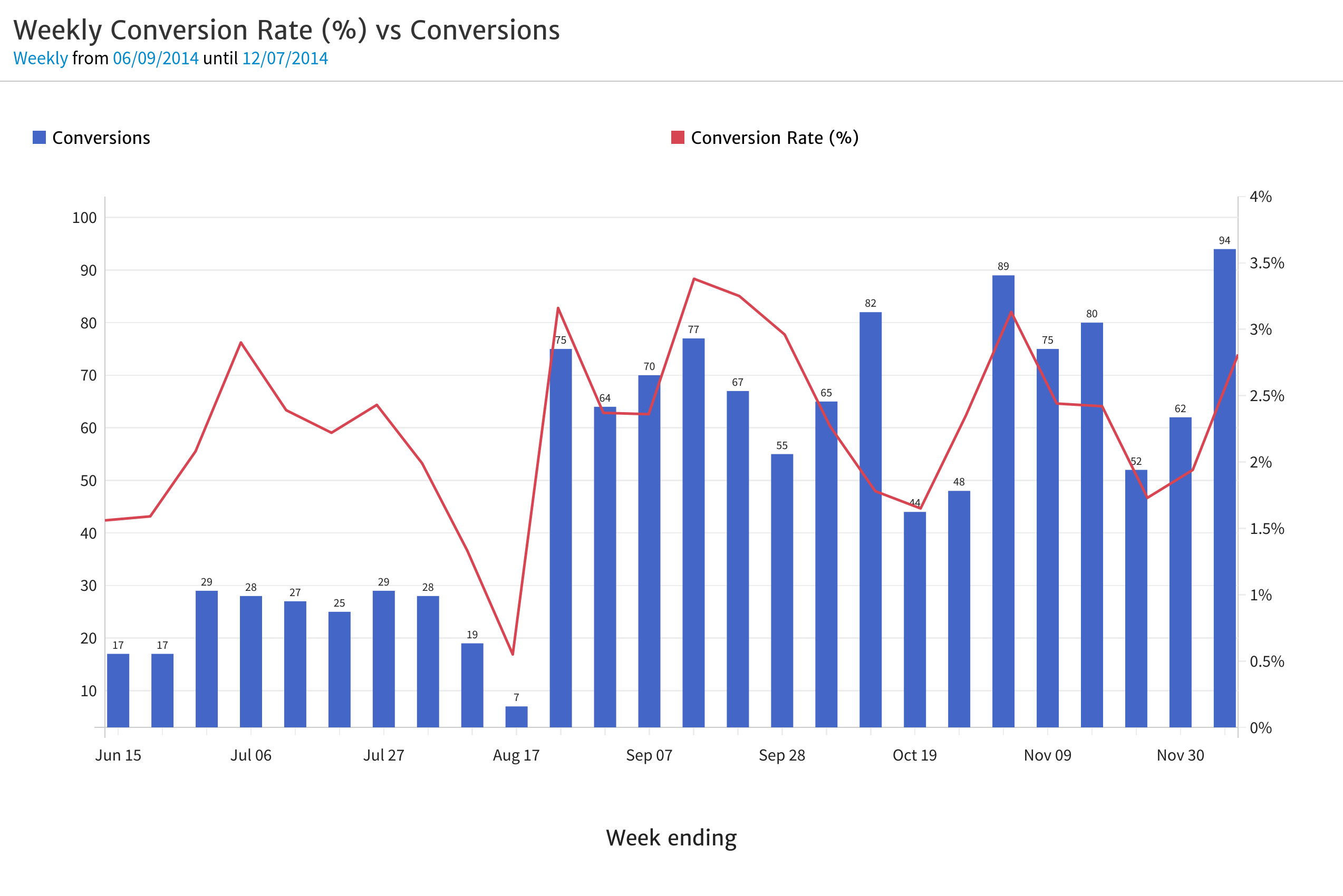 Megalytic Chart with Conversion Rate and Completions Together