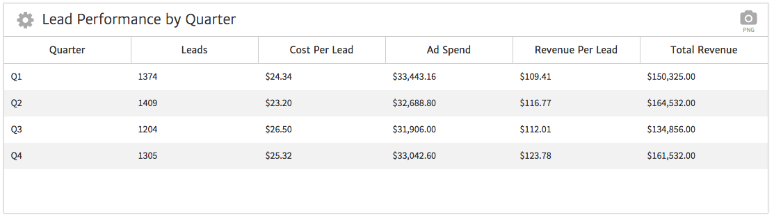 Megalytic CSV Widget Showing Leads by Quarter