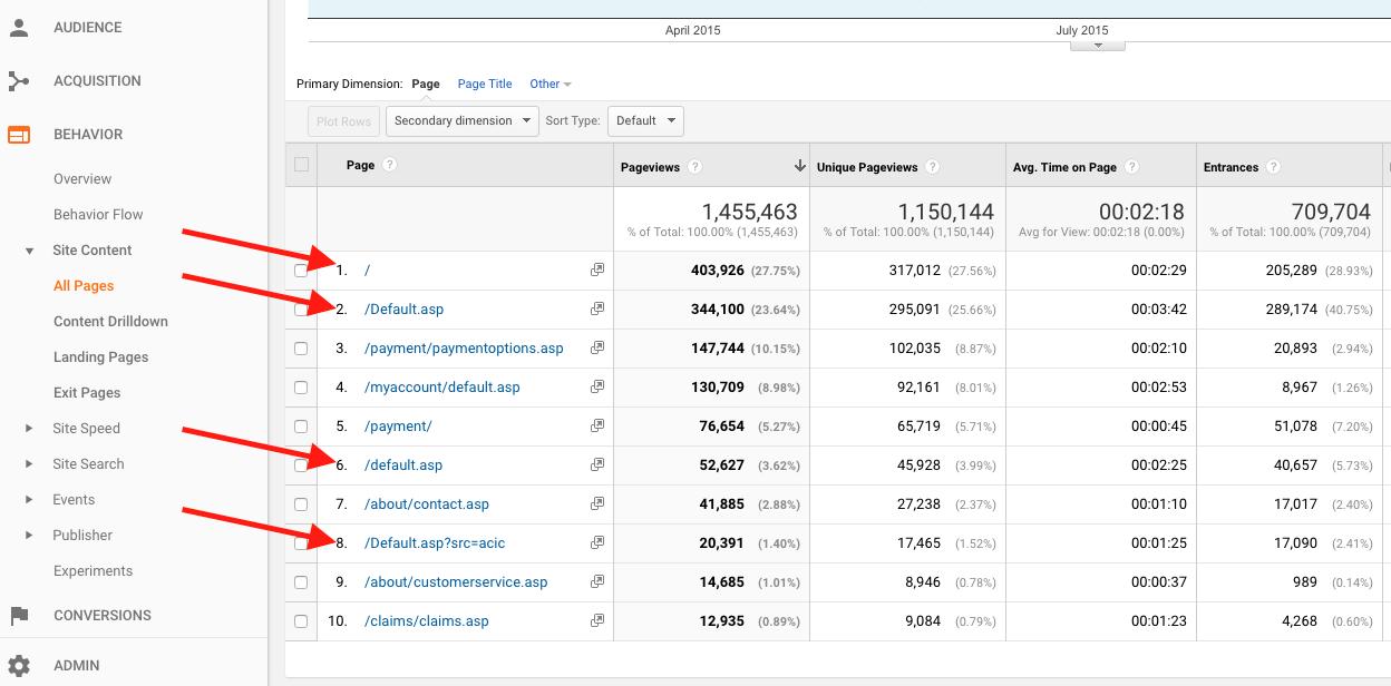 Messy URLs in Google Analytics