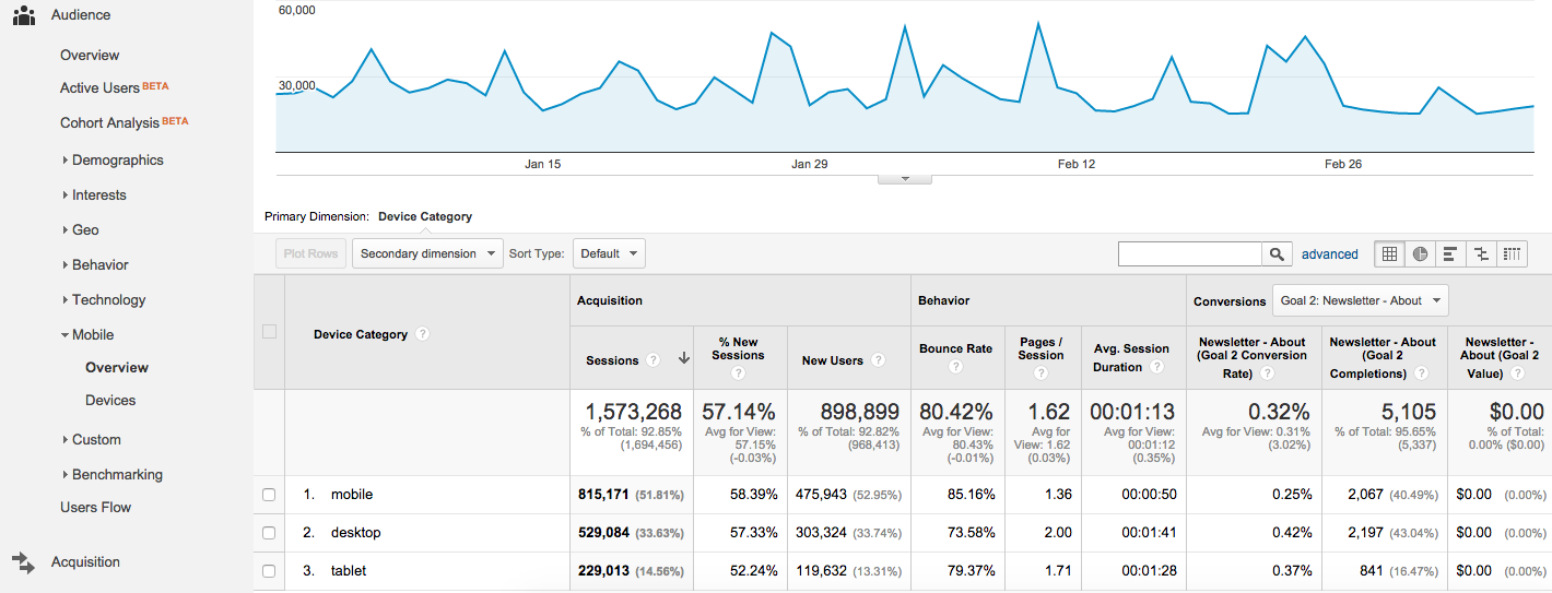 Google Analytics Mobile Overview - Unsampled