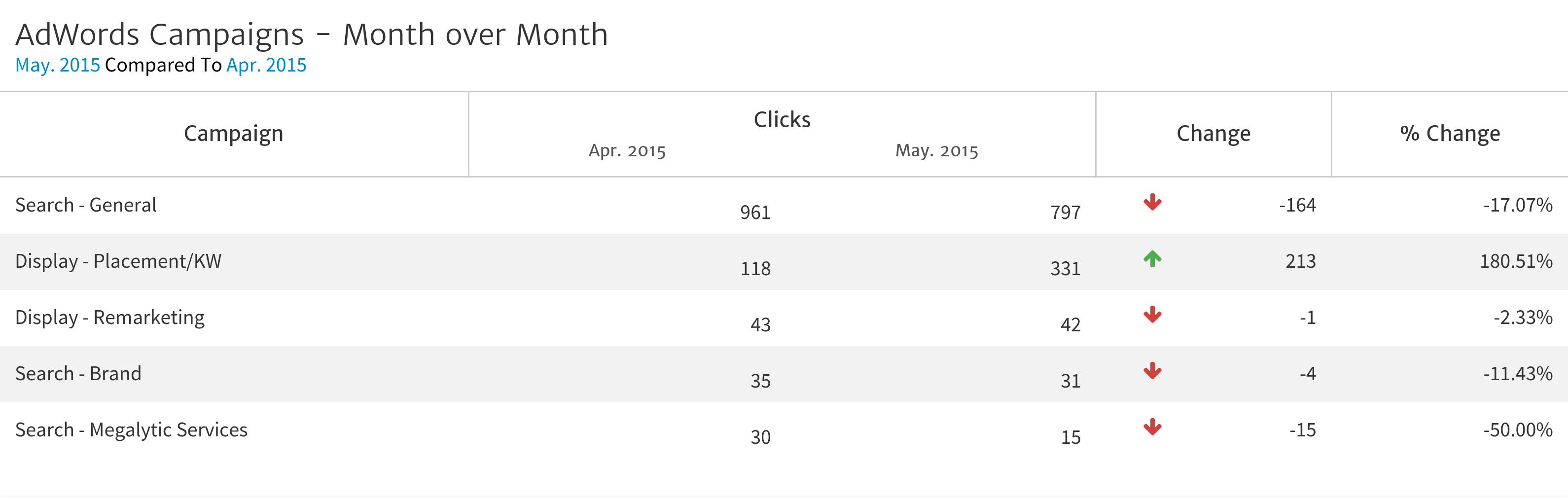 AdWords Month over Month Comparison in Megalytic