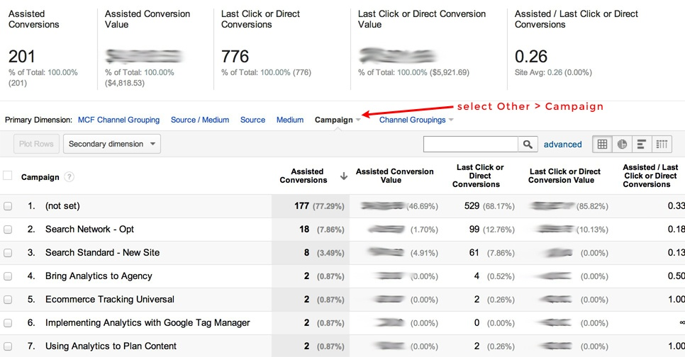 multi channel funnel - assisted conversions