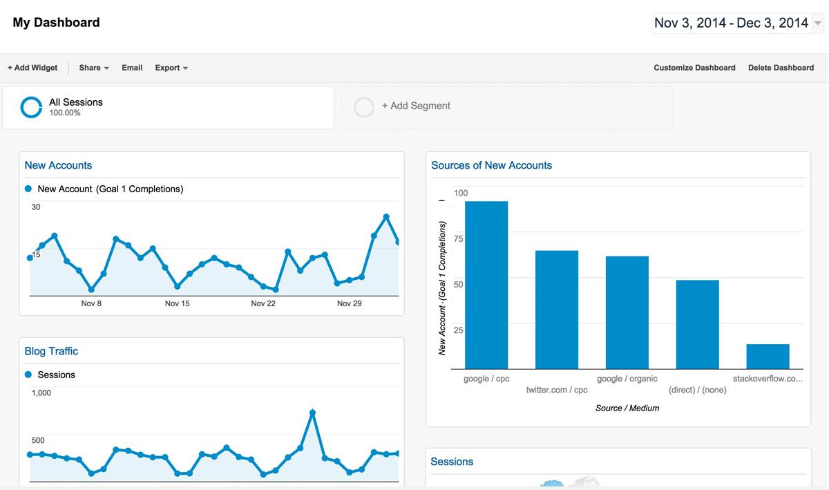 Google Analytics Dashboard - Example