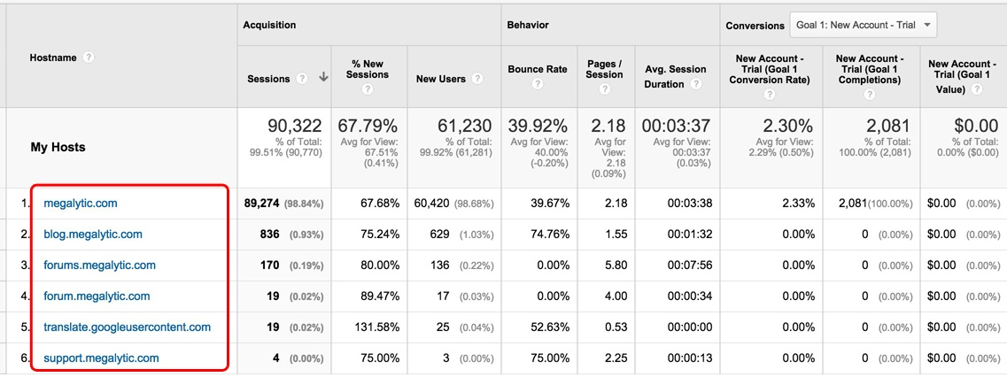 Google Analytics Segment Filters Out Spam