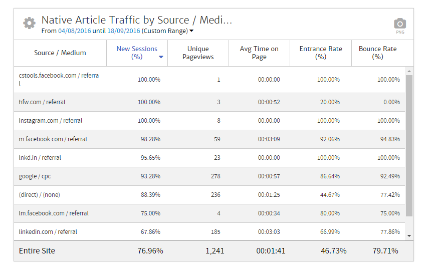 Megalytic Chart Showing Traffic by Source / Medium