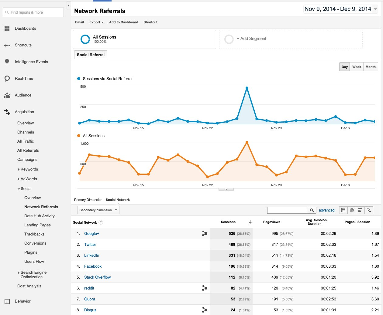 google analytics network referrals report