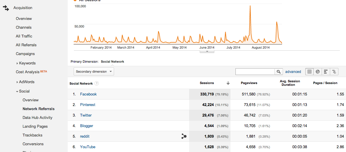 google analytics social network referrals