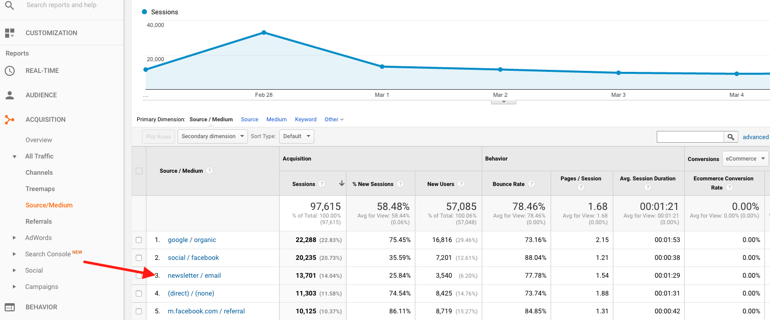 Google Analytics Showing Referral Traffic from a Newsletter
