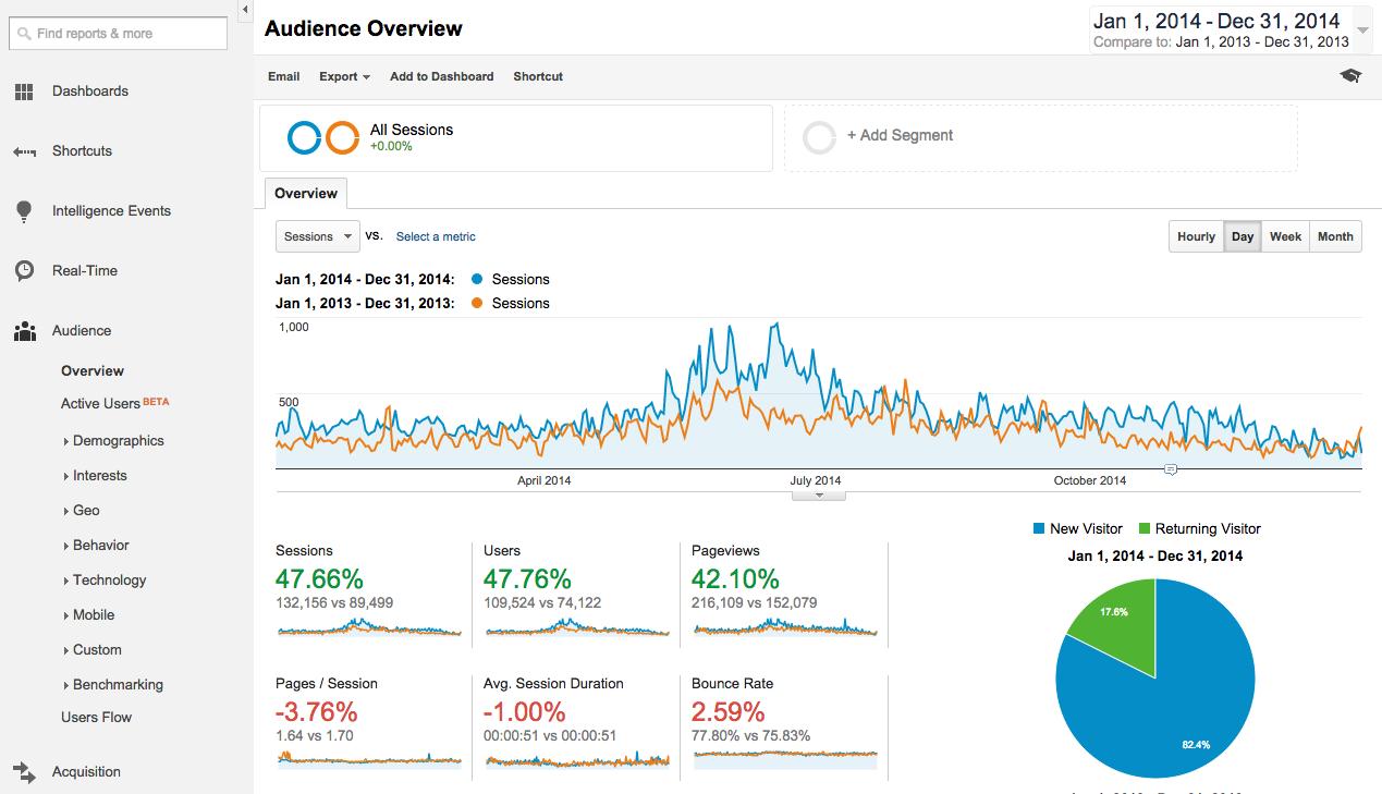 Google Analytics Year of Year Traffic Comparison