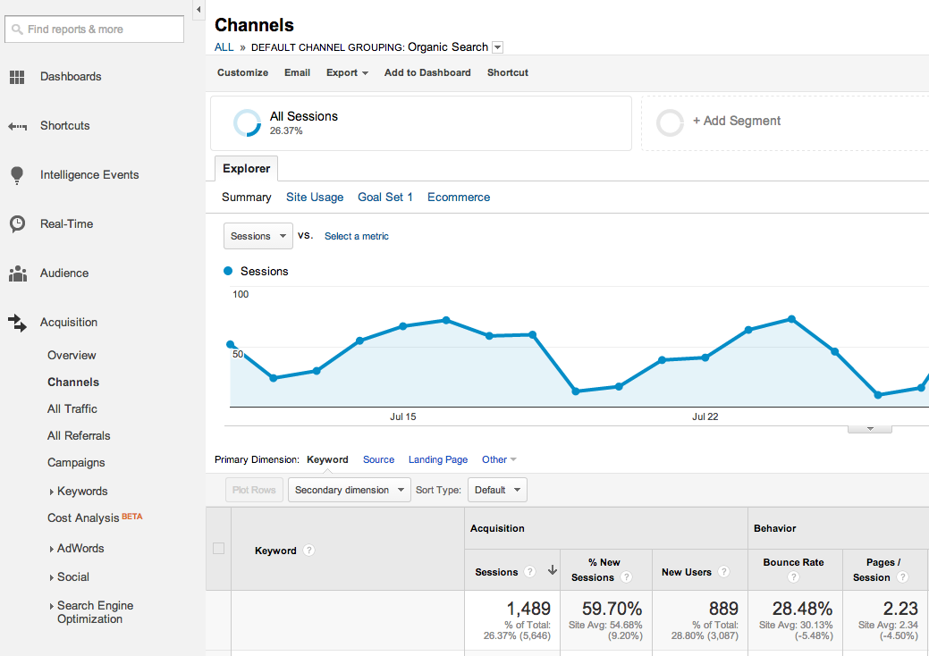 google analytics organic channel traffic
