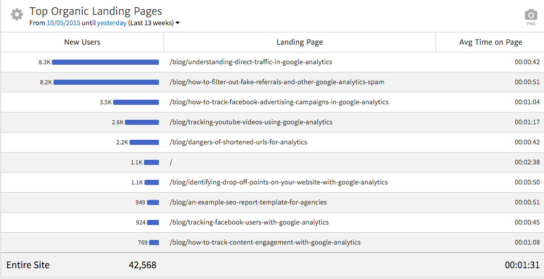Megalytic Widget Showing Organic Landing Pages