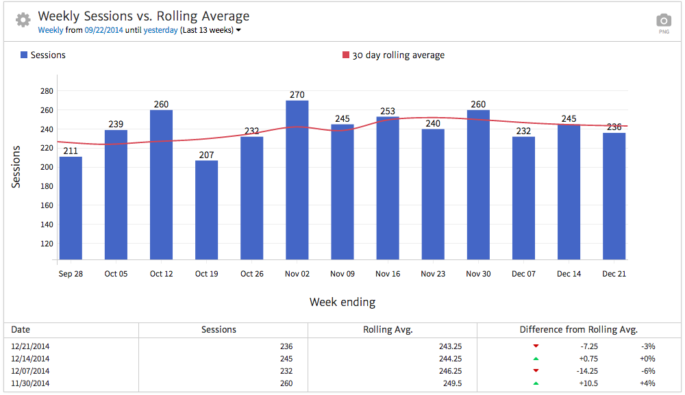 Megalytic Organic Traffic Widget with Rolling Average