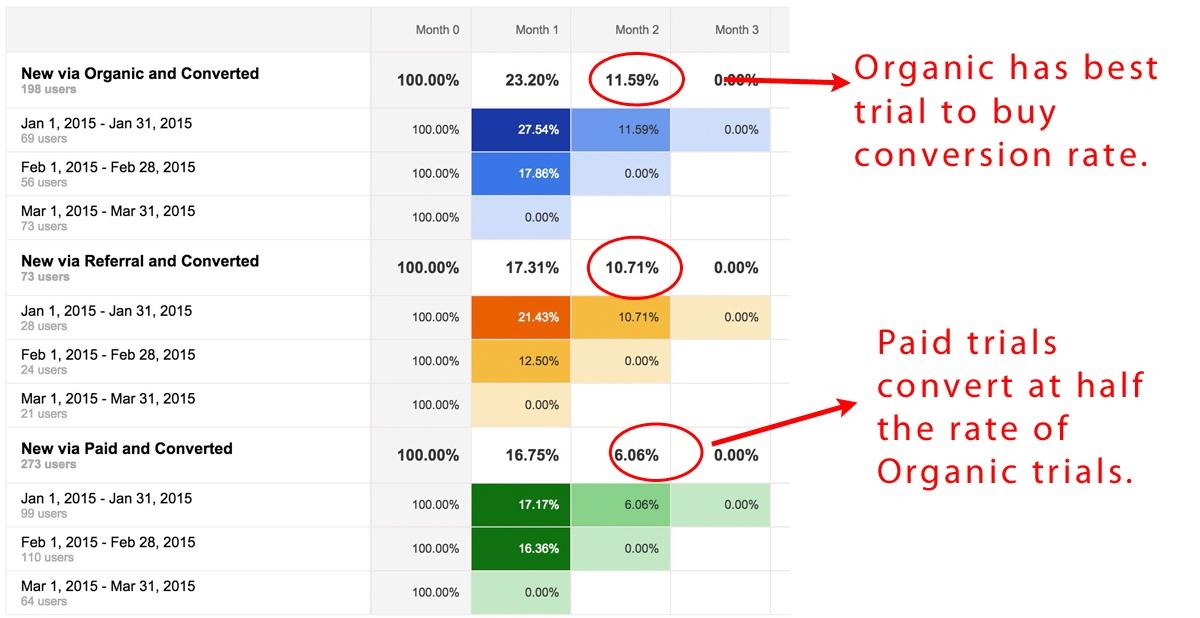 Organic Cohort Yields Most Customers
