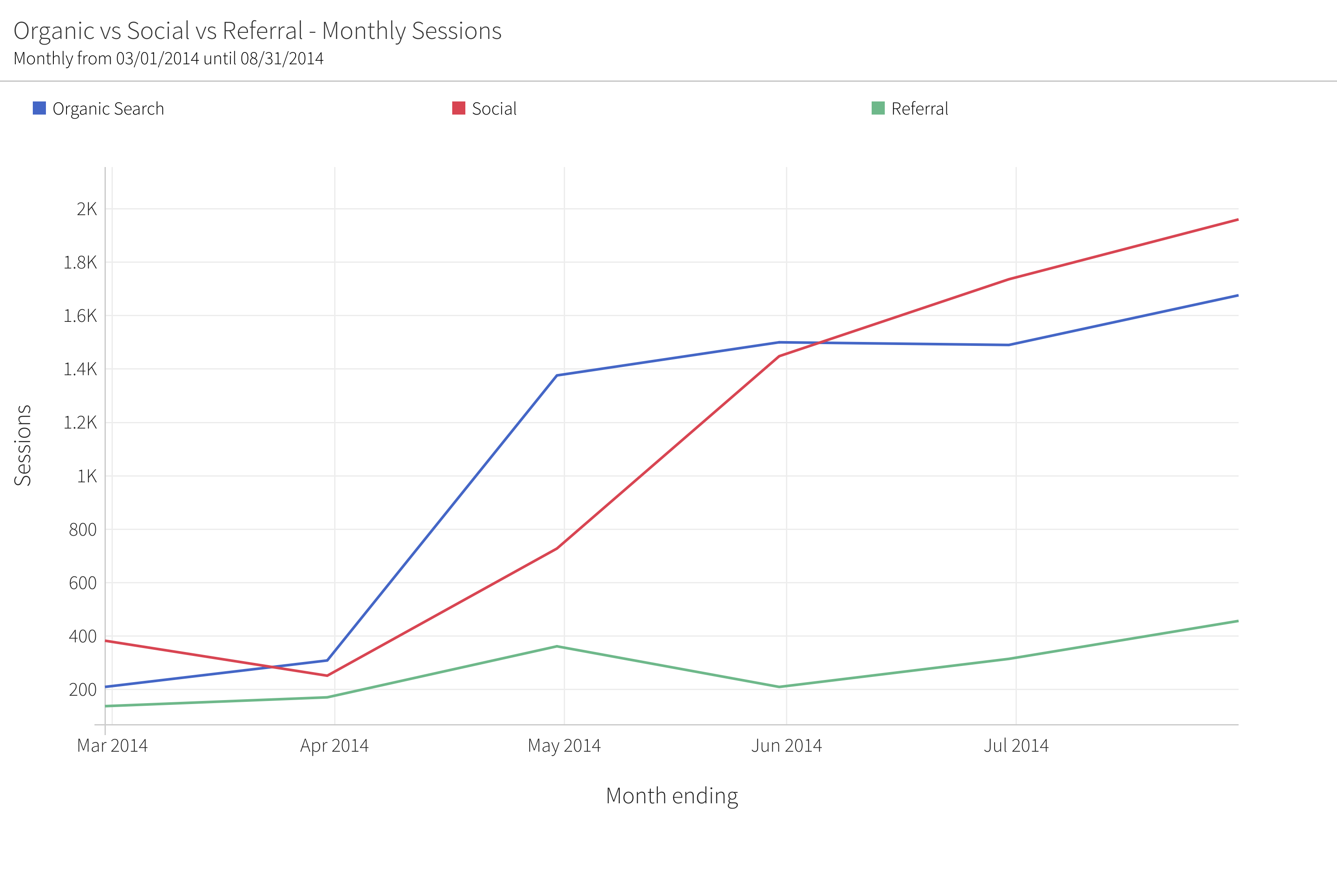 megalytic widget comparing organic, social, and referral traffic