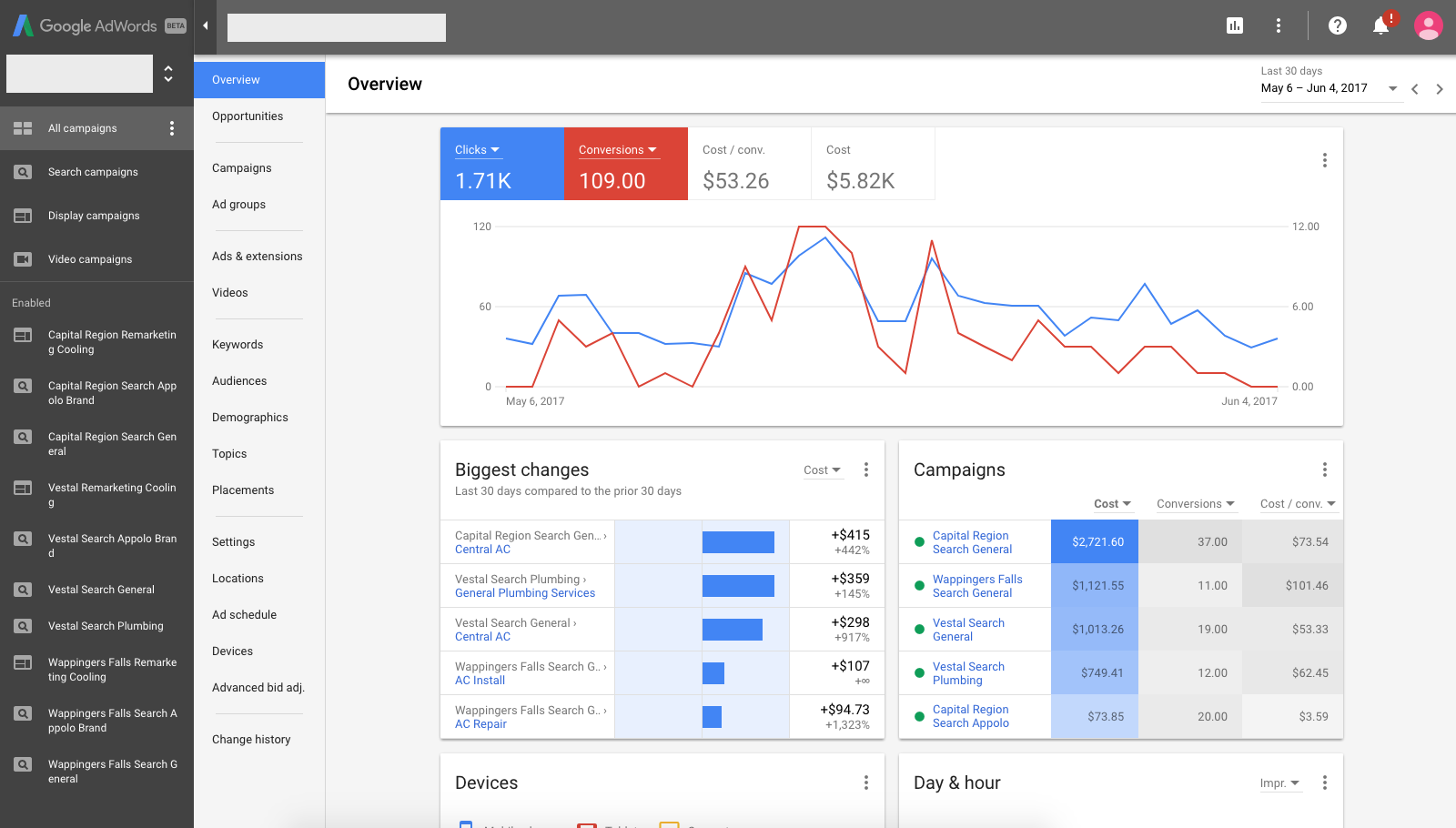 AdWords Overview Screen