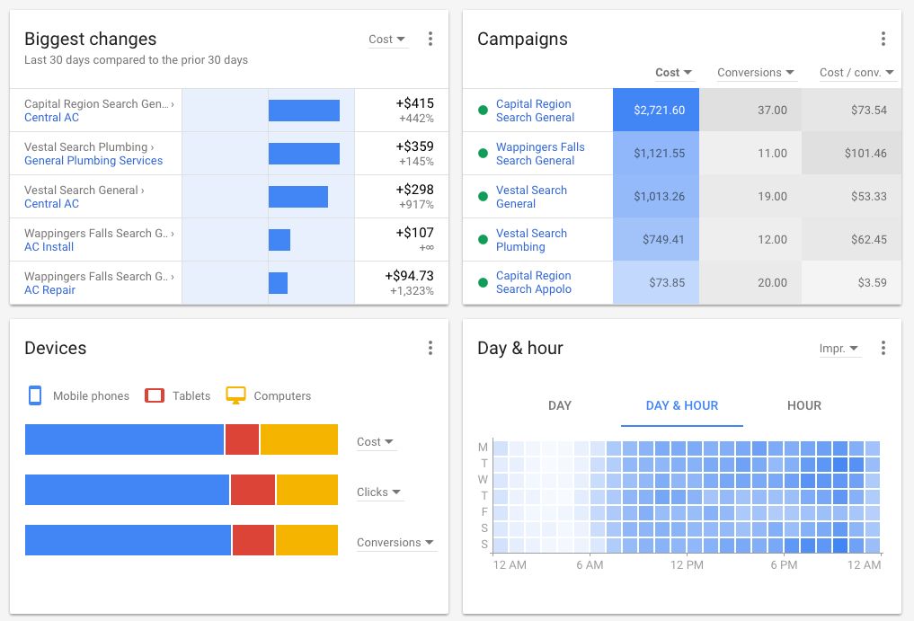 AdWords Overview Widgets
