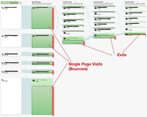 Behavior flow chart from Google Analytics showing bounces and exits