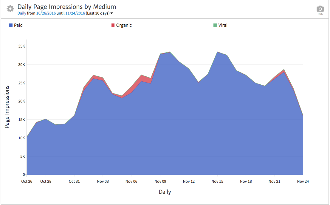 Megalytic Chart of Facebook Page Impressions by Medium