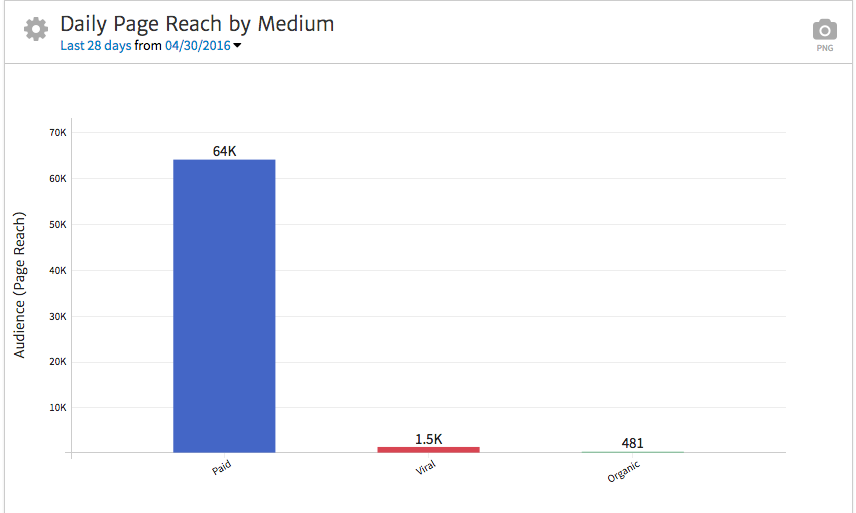 Megalytic's Facebook Reach Widget