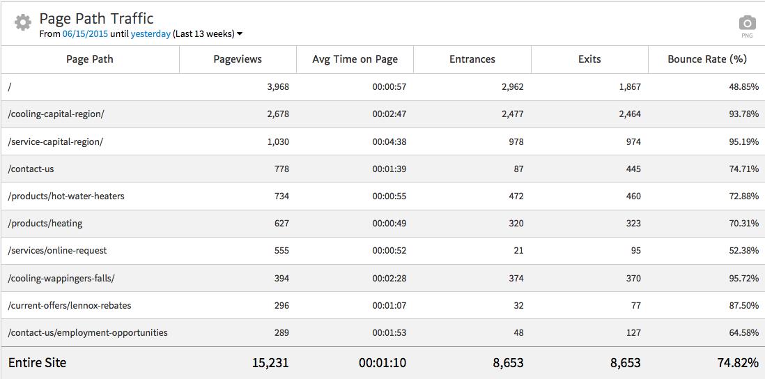 Megalytic Page Traffic Widget - Default Settings