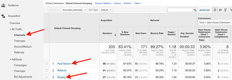 Google Analytics Paid Traffic Channels