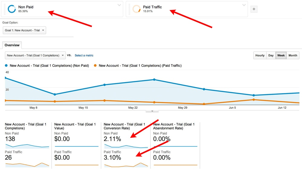 paid non paid.jpg?width=1000&height=566&name=paid non paid - Google Analytics for Affiliate Marketers: The Best How-To Guide