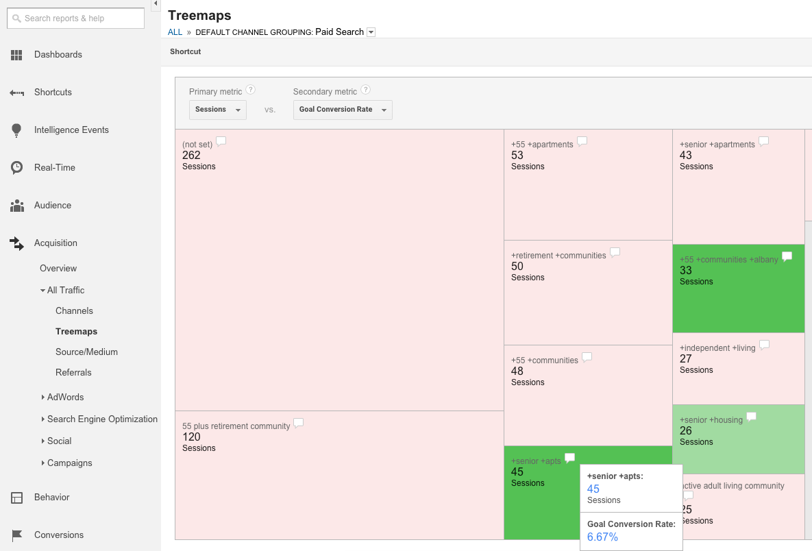 Google Analytics Treemap for Paid Search