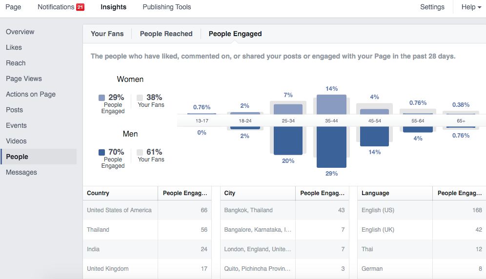 People Engaged - Facebook Insights