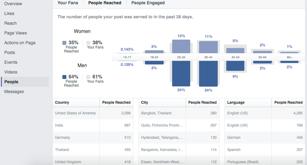 People Reached - Facebook Insights