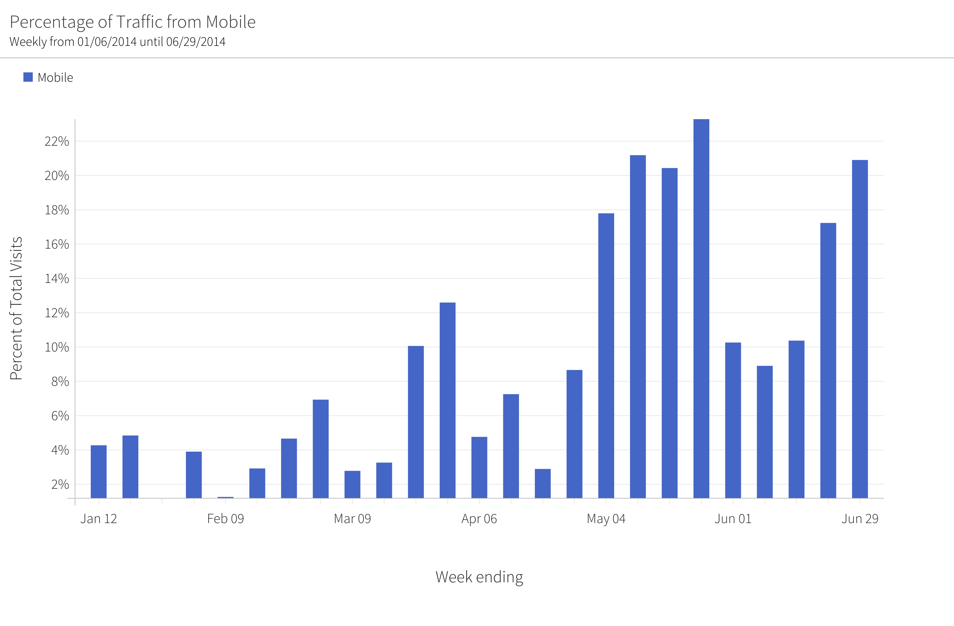megalytic chart showing percentage of traffic from mobile over time