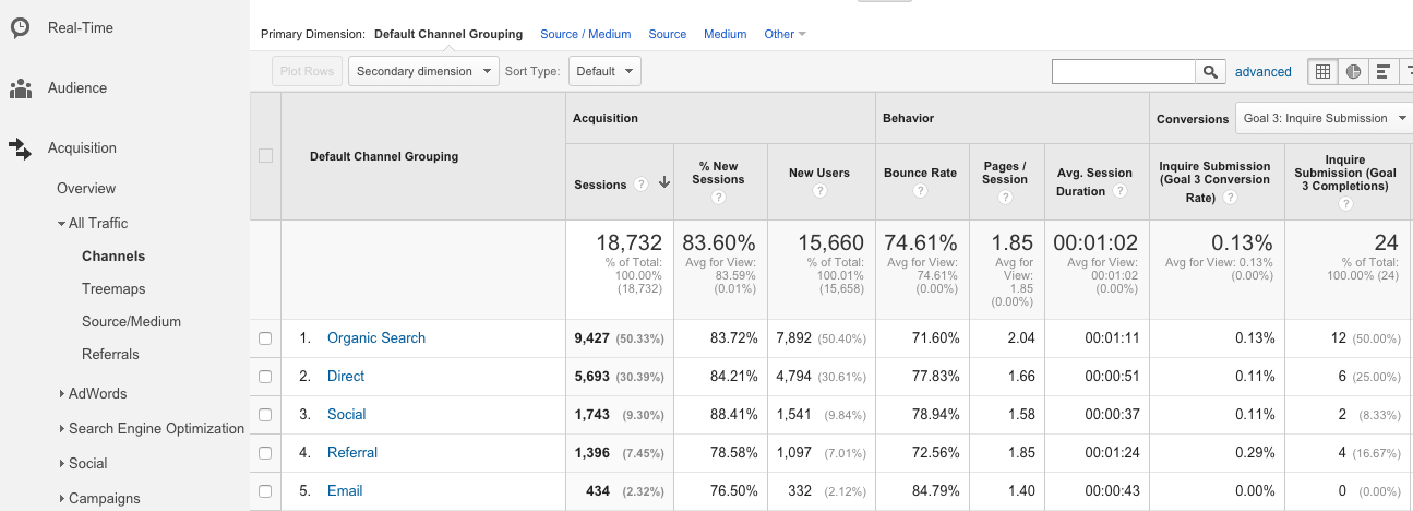 Google Analytics Showing Performance by Channel