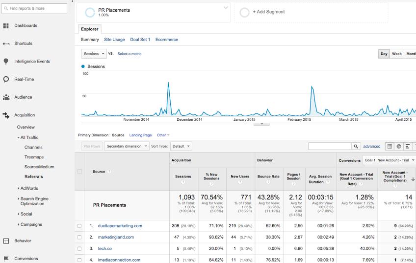Google Analytics PR Referrals
