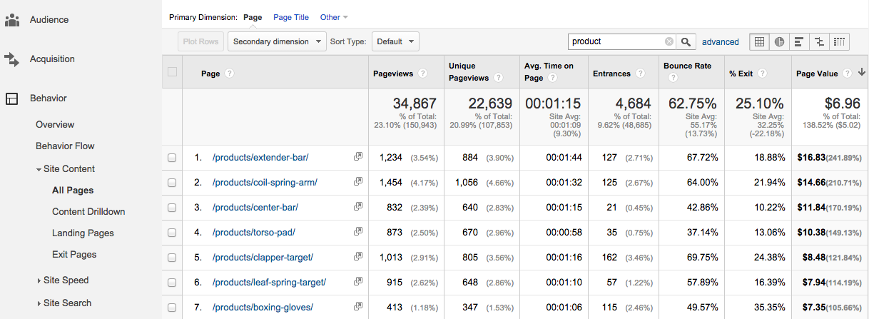 measuring the performance of product pages