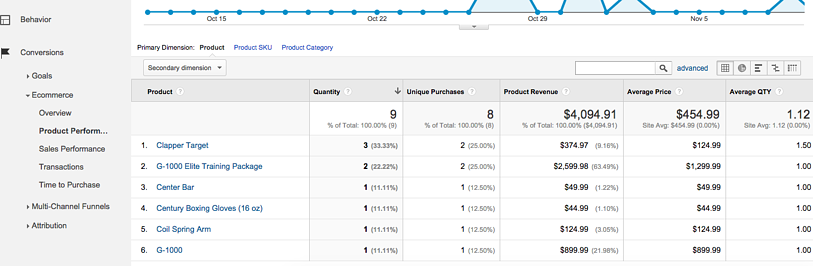 Product Performance in Google Analytics Ecommerce Report