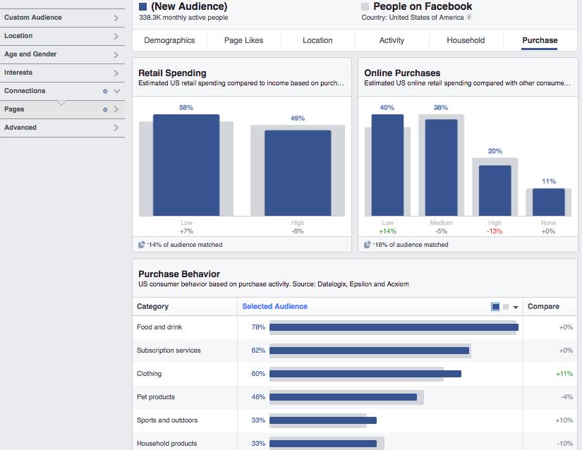 Facebook Purchase Behavior