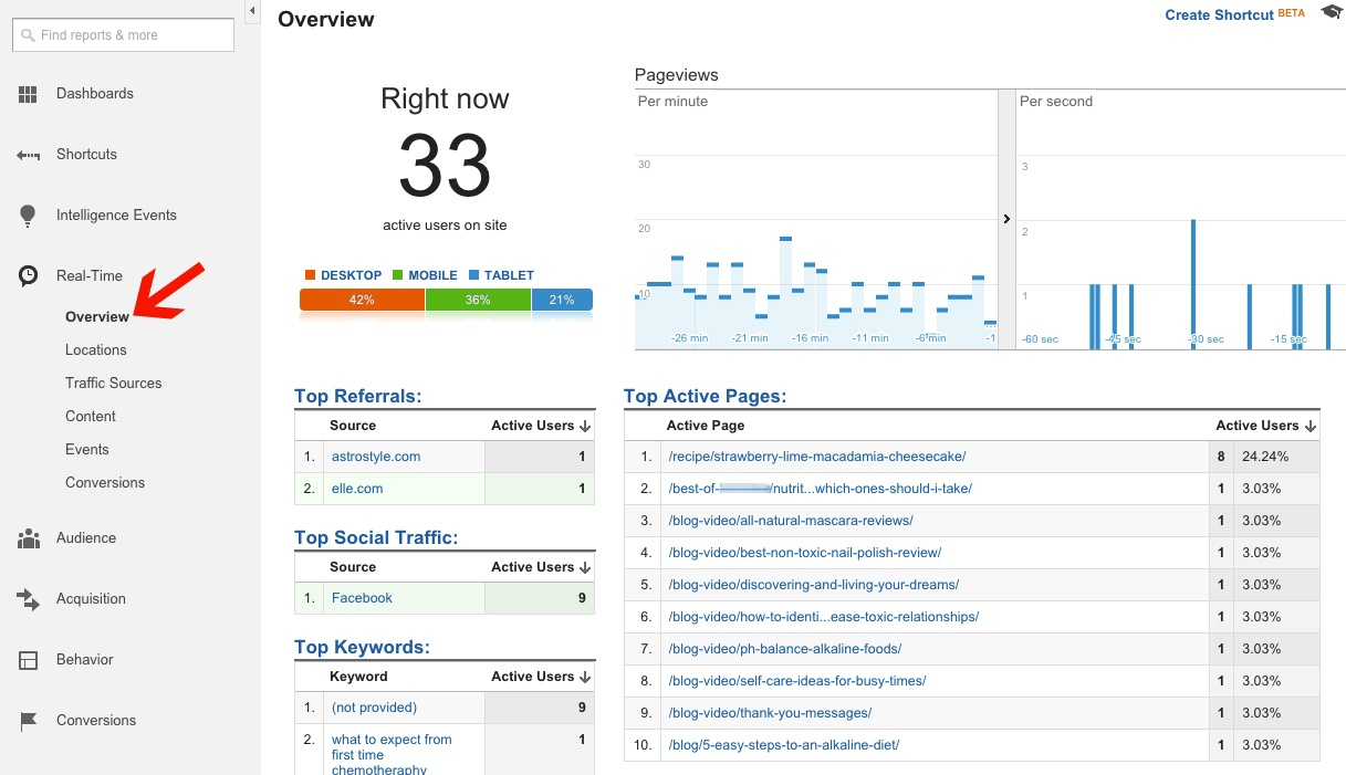 Real Time Overview Dashboard in Google Analytics