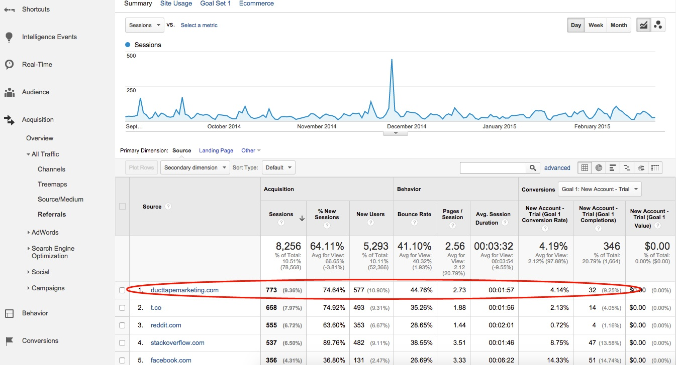 Google Analytics Measuring Referrals from a PR Campaign