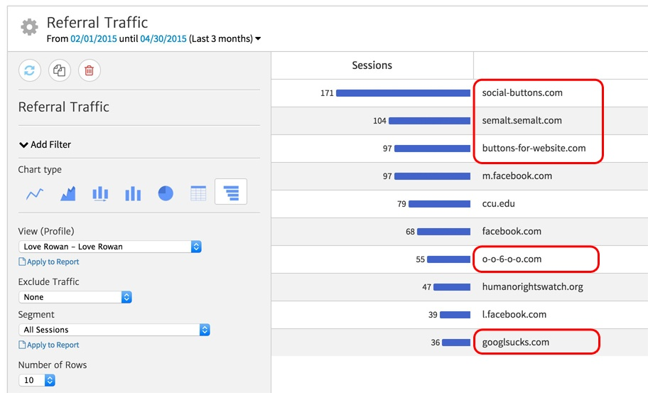 Report Showing the Referrer Spam