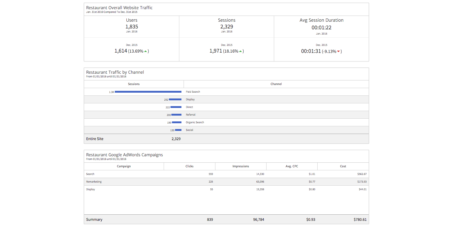 Example of an Analytics Report Created by Megalytic