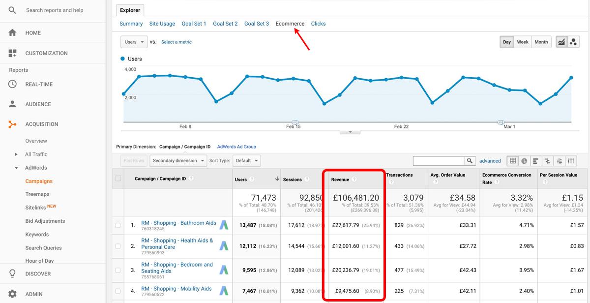 Revenue in Google Analytics